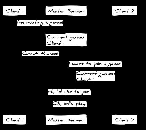 master_server.png